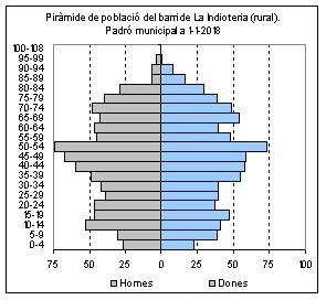 2018 La Indioteria (Rural)