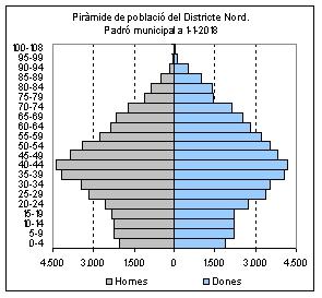 Districte 2018